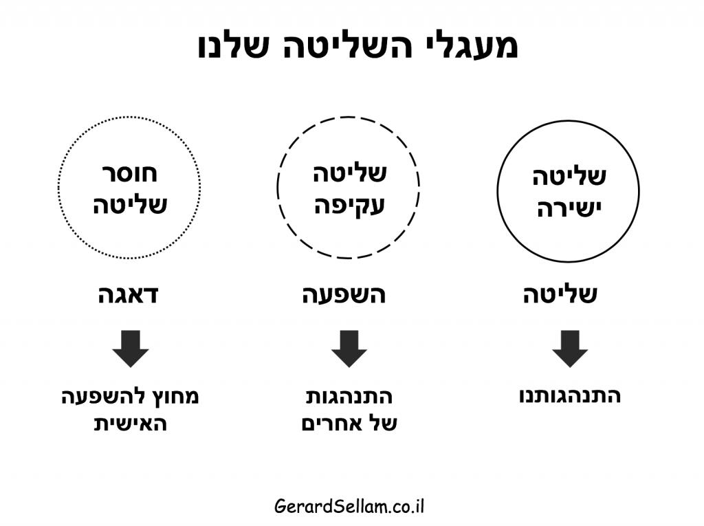 מעגלי שליטה